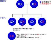 genomu